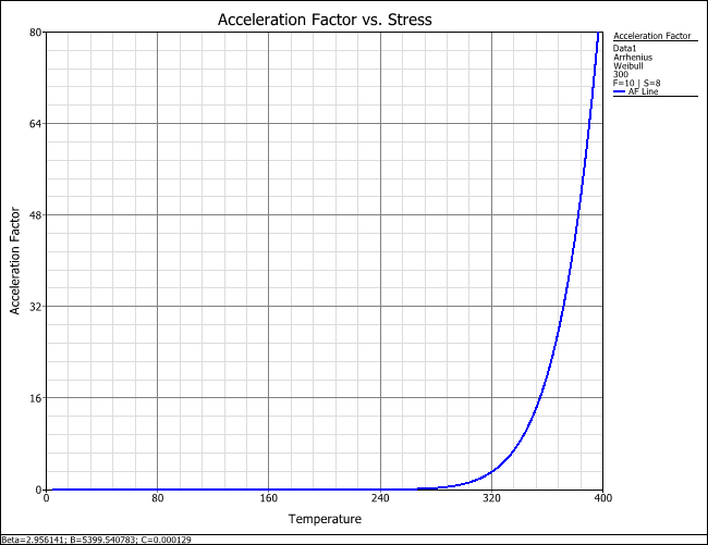 Figure 4: Acceleration Factor vs. Stress plot for the accelerated demonstration test data analysis.