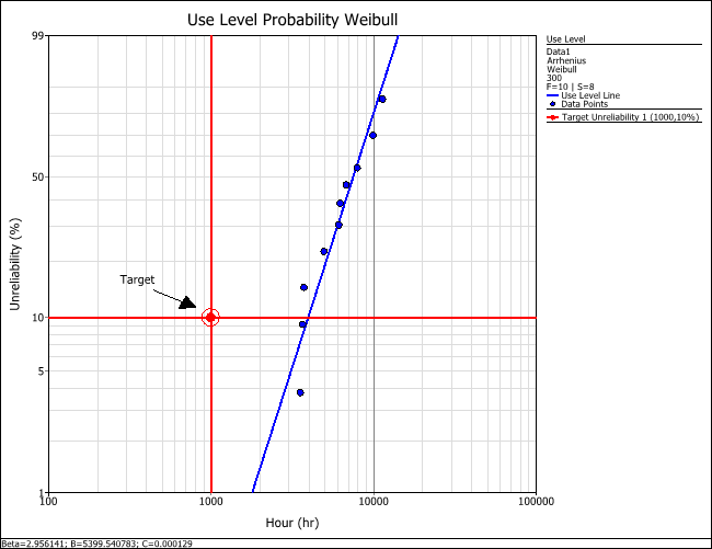 Figure 3: Determining the B10 life demonstrated by the test from the use level Weibull probability plot.