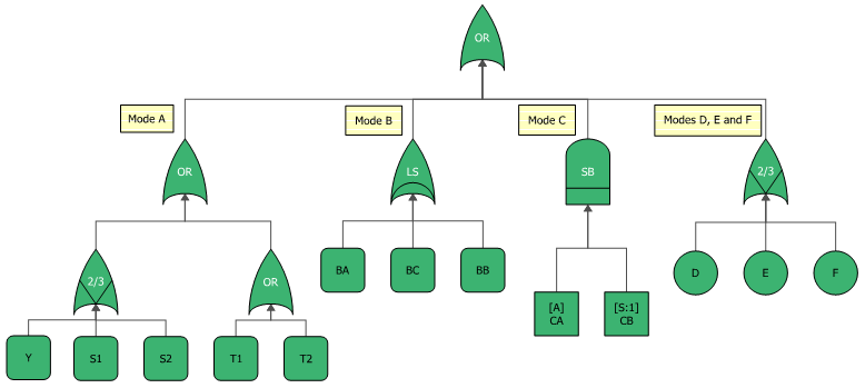 Figure 9: Fault Tree Diagram of the Component Without Using Subdiagrams