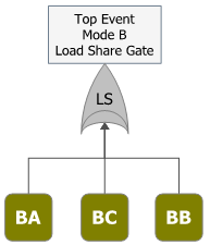 Figure 6: Fault Tree Diagram of Mode B
