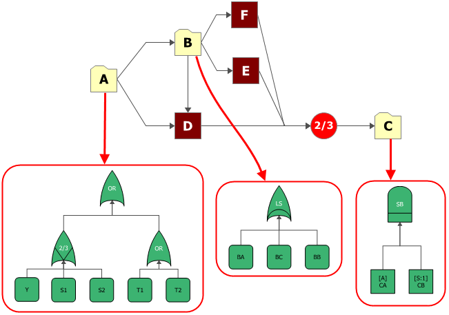 Figure 10: Fault Trees as Subdiagrams in an RBD