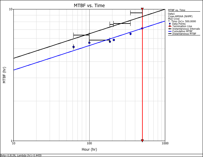 Figure 5: MTBF vs. time plot showing both instantaneous and cumulative MTBF.