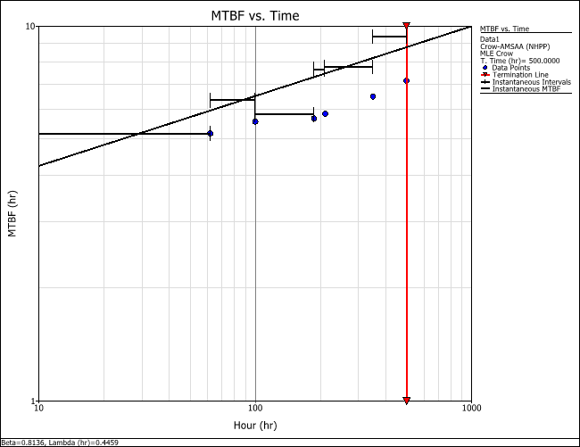 Figure 7: MTBF vs. time plot showing only instantaneous MTBF.