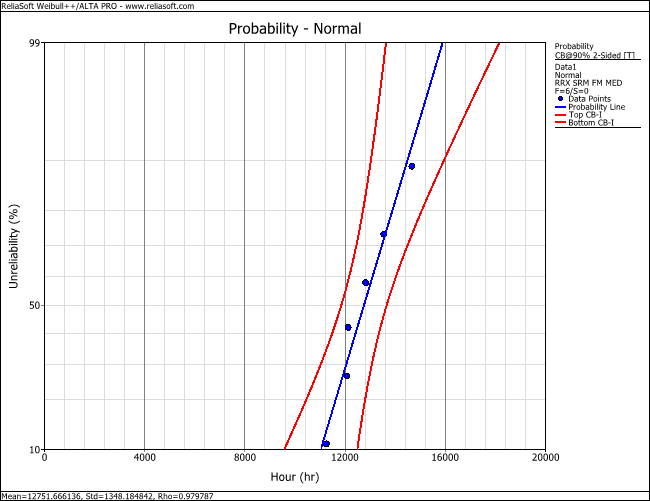 Figure 2: Normal probability plot with 90% 2-sided confidence bounds on time.