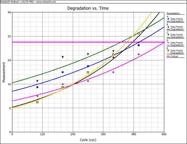 Figure 3: Degradation vs. Time (Linear) plot.