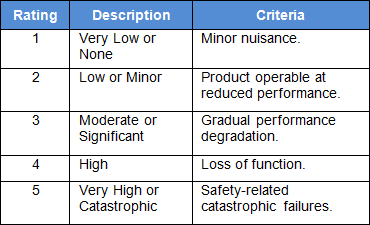 Figure 1: Generic Five Point Severity Scale