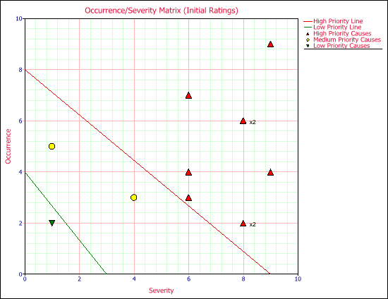 Figure 2: Occurrence/Severity Matrix generated with XFMEA's Plot Viewer