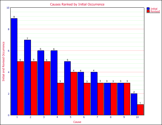 Figure 3: Charts of Causes ranked by Occurrence rating generated with Xfmea.