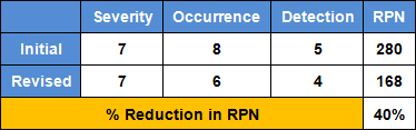 Percent reduction in RPN table.