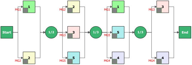 reliability block diagram 2 out of 3 fault tree analysis  reliability block diagrams and blocksim  fault tree analysis  reliability block