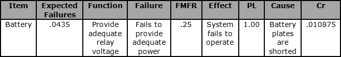 Partial battery FMEA with Criticality Analysis