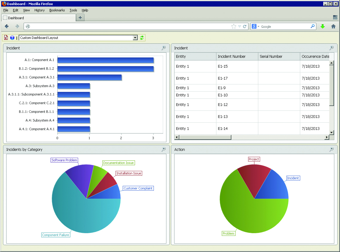 XFRACAS dashboard contains custom reports for an at-a-glance view